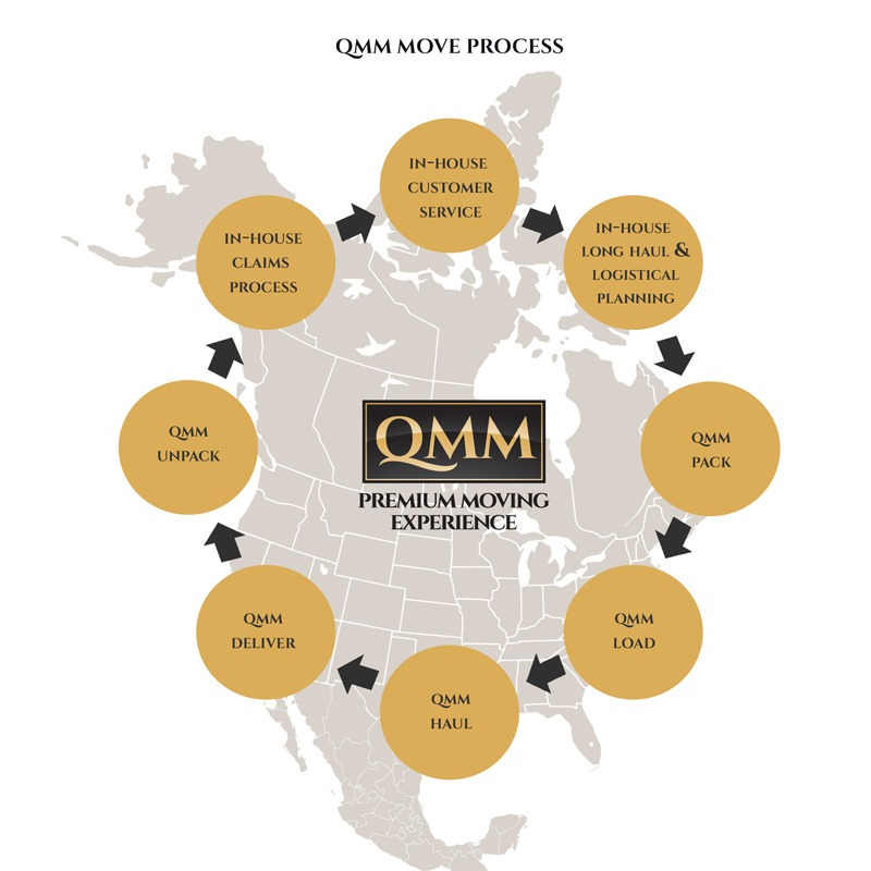 QMM Move Process